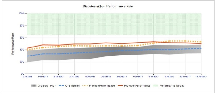 Diabetes A1c Performance Rate