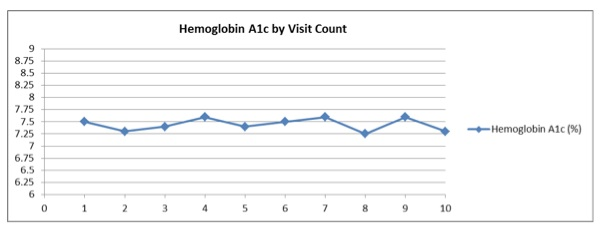 Hemoglobin A1c by Visit Count